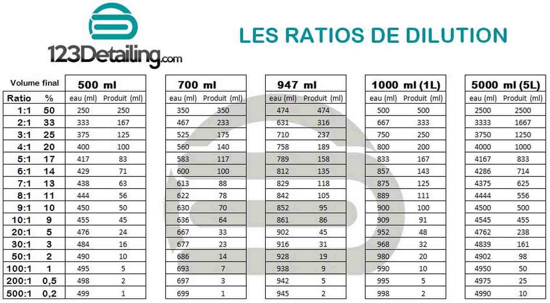 Tableau des taux de dilutions en ml % et ratio par 123detailing.com